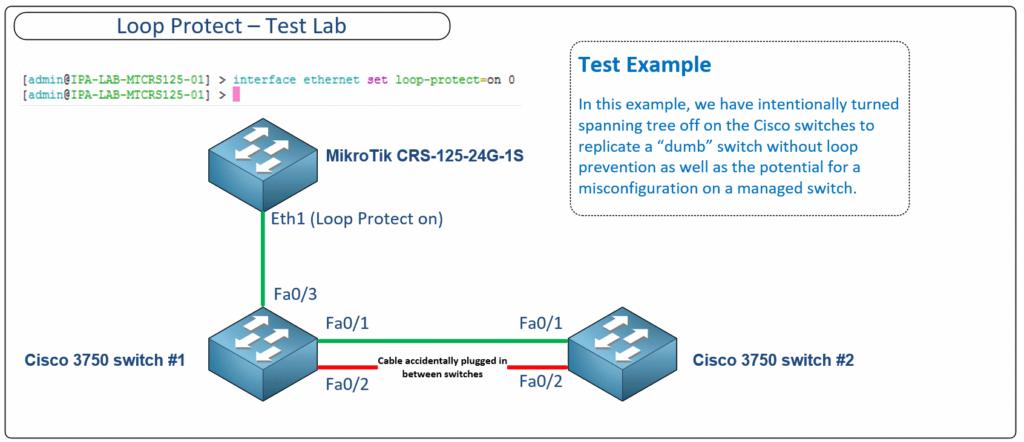 Loop Protect схема подключения Mikrotik