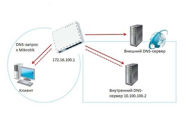 Mikrotik DNS forwarding
