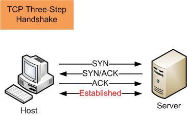 TCP-handshake