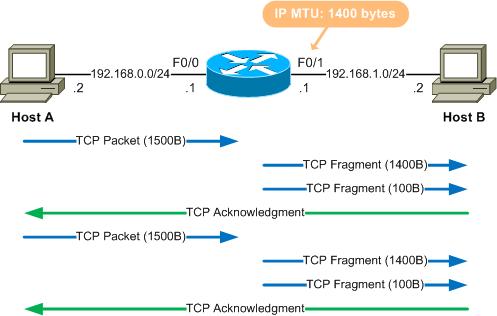 Оптимальный размер MTU — снижаем нагрузку на сеть