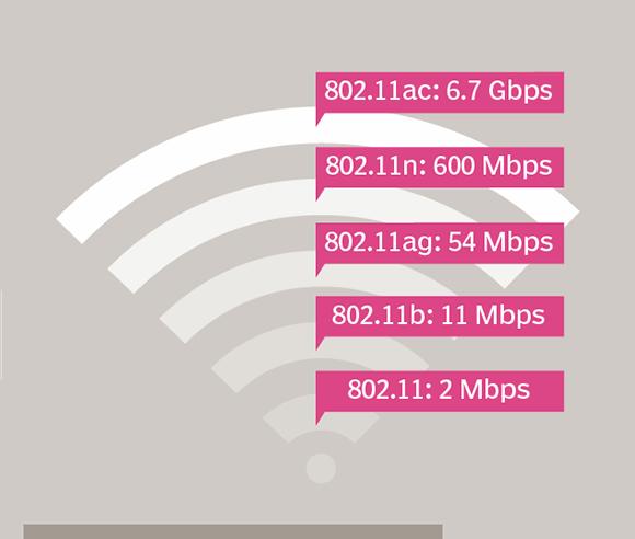 Стандарты передачи 802.11