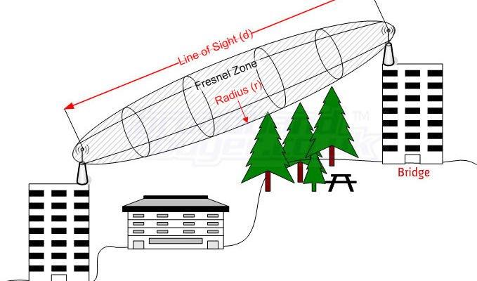 Mikrotik Wireless Point-to-Point