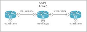 Mikrotik OSPF Single Area