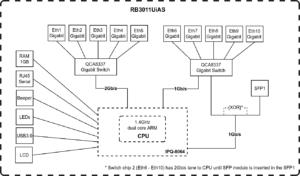 RB3011UiAS_block_diagram