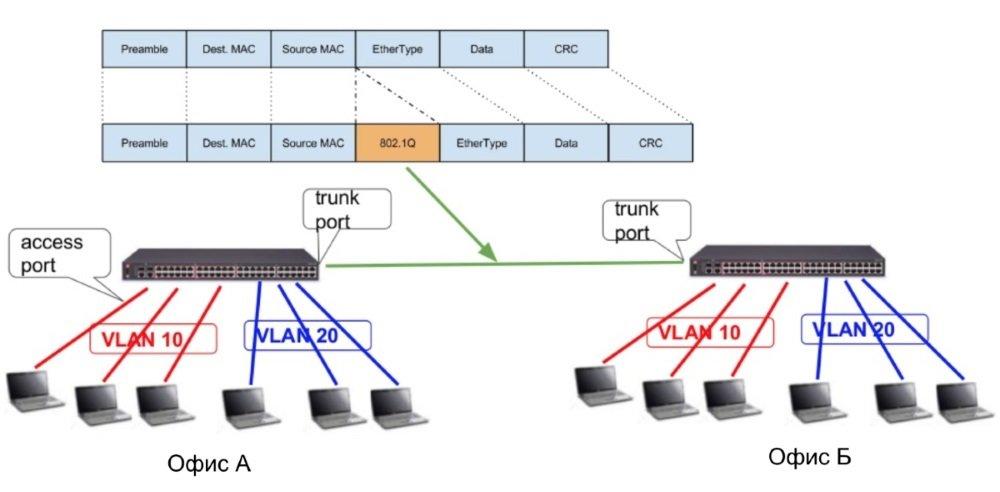 В заголовок добавляется VLAN тег
