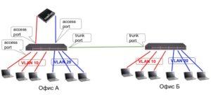 Обмен VLAN трафиком используя порты уровня доступа