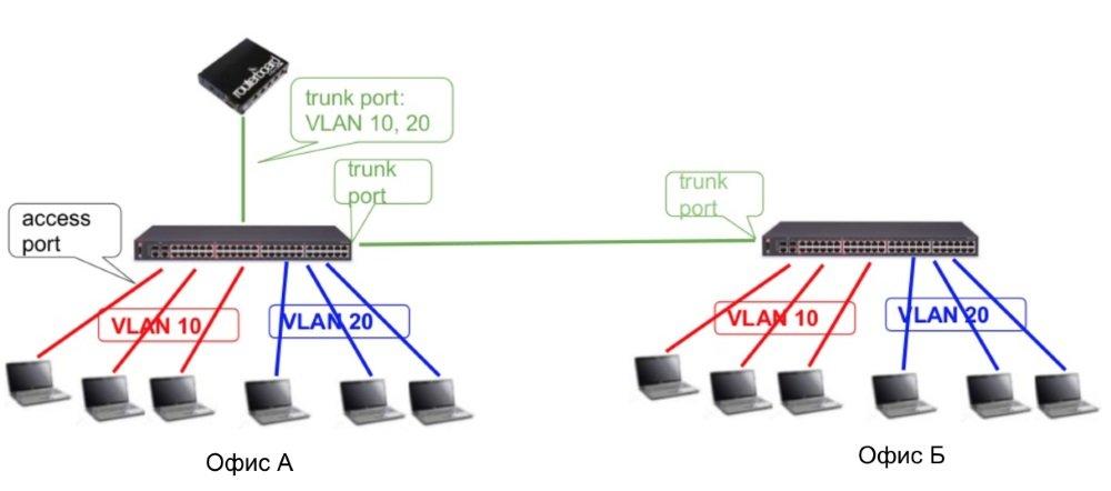 Обмен тегированным VLAN трафиком с помощью транковых портов