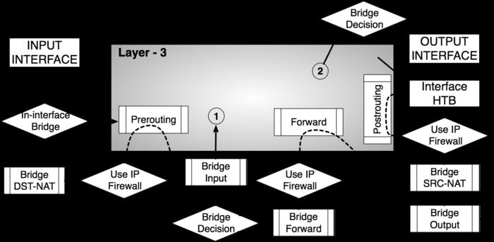 Mikrotik Firewall — обработка трафика