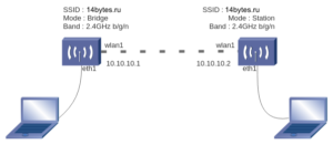 mikrotik wireless point-to-point schema
