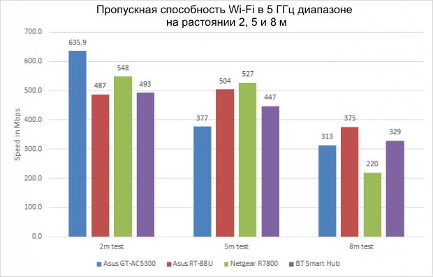 Производительность asus gt5300 в диапазоне 5 ГГц