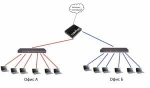 Роутер служит для объединение локальных сетей