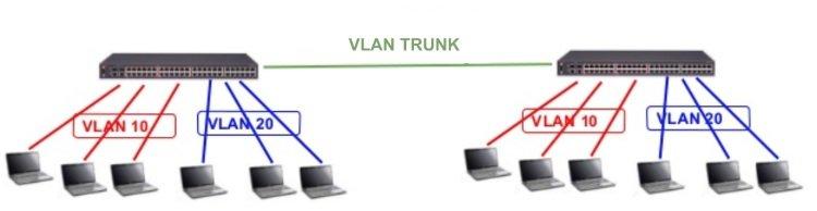 Объединение сетей по VLAN trunk