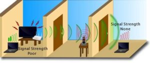Неправильное расположение wifi устройства в помещении