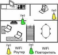 wifi-репитер