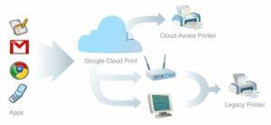 печатаем с помощью google cloud print