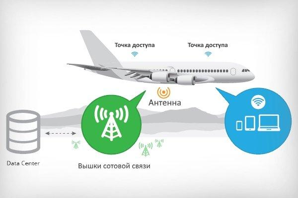 """Интернет на борту самолета """"Air-to-Ground"""""""