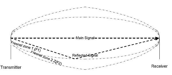Прямой и отраженный сигнал
