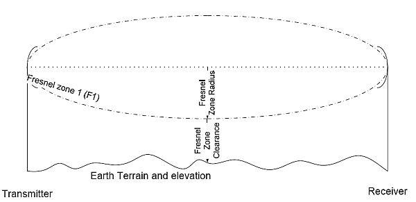 Возвышение над рельефом Земли