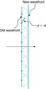 Форма волны