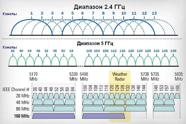 Диапазон 2.4 и 5 ГГц