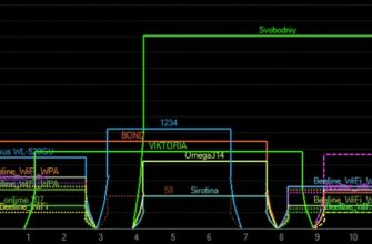 Частотные каналы роутера