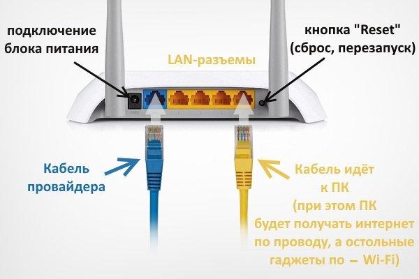 Правильное подключение кабелей в роутере