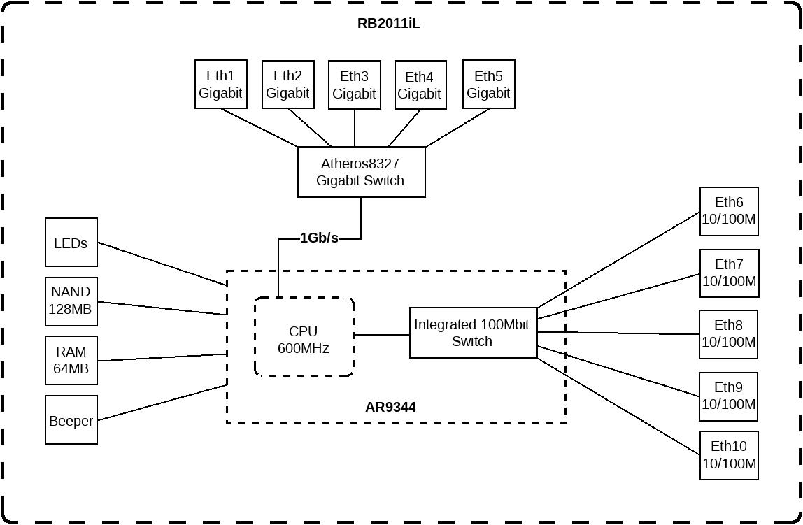 RB2011iL-IN schema