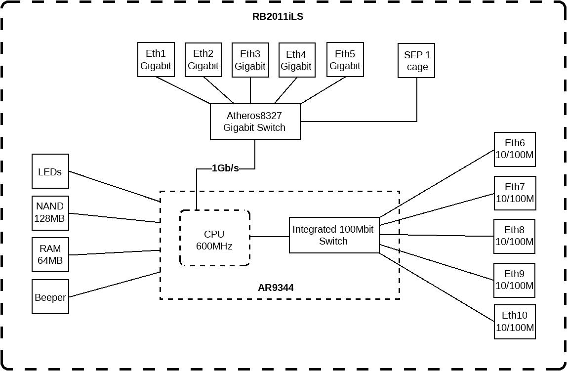 RB2011iLS-IN schema