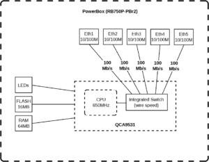 RB750P-PBr2 schema